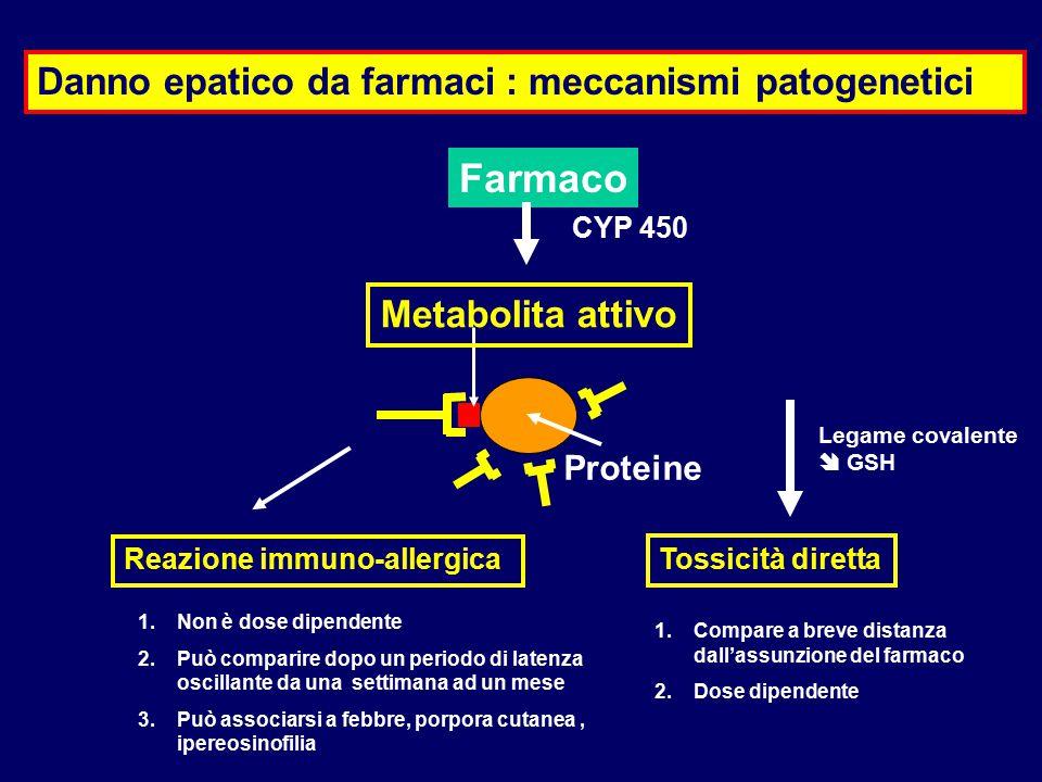 Danno epatico da farmaci : meccanismi patogenetici Legame covalente  GSH Farmaco Proteine Reazione immuno-allergica Tossicità diretta Metabolita atti