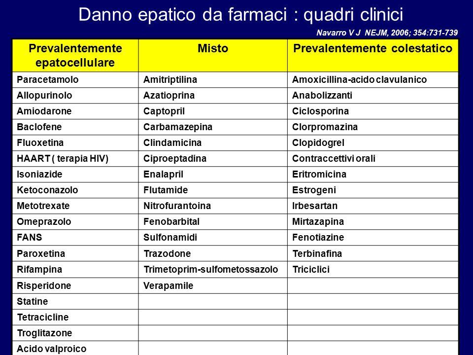 Danno epatico da farmaci : quadri clinici Prevalentemente epatocellulare MistoPrevalentemente colestatico ParacetamoloAmitriptilinaAmoxicillina-acido