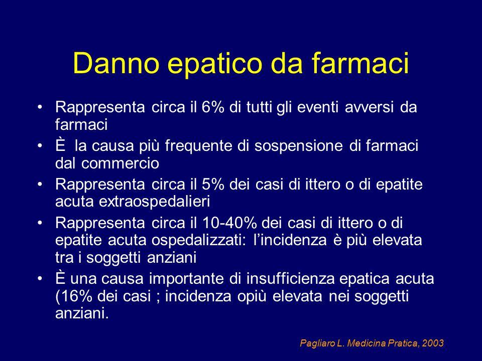Prognosi in DEF con ittero Totale (784) Danno epatocellulare (409) Danno colestatico (206) Misto (169) Età58556959 % Femmine58% 59%57% % Dec/ TXP9.2%12.3% *8.7%2.4% (Bjornson Hepatology 2005) * P < 0.05 vs misto e misto + colestatico Età, AST, bilirubina predicono l'esito (decessi / trapianto)