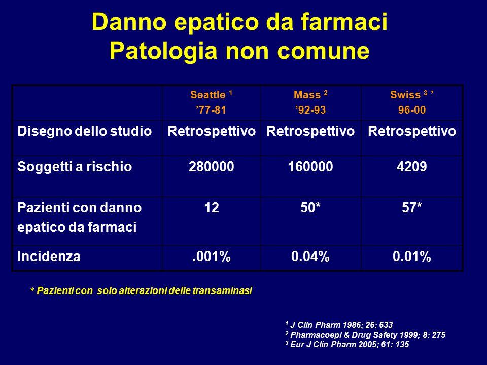 Quadri clinico-patologici di epatopatia da farmaci Epatite acutaParacetamolo,alotano,isoniazide, metildopa, fluconazolo nitrofurantoina, ketoconazolo,ac.