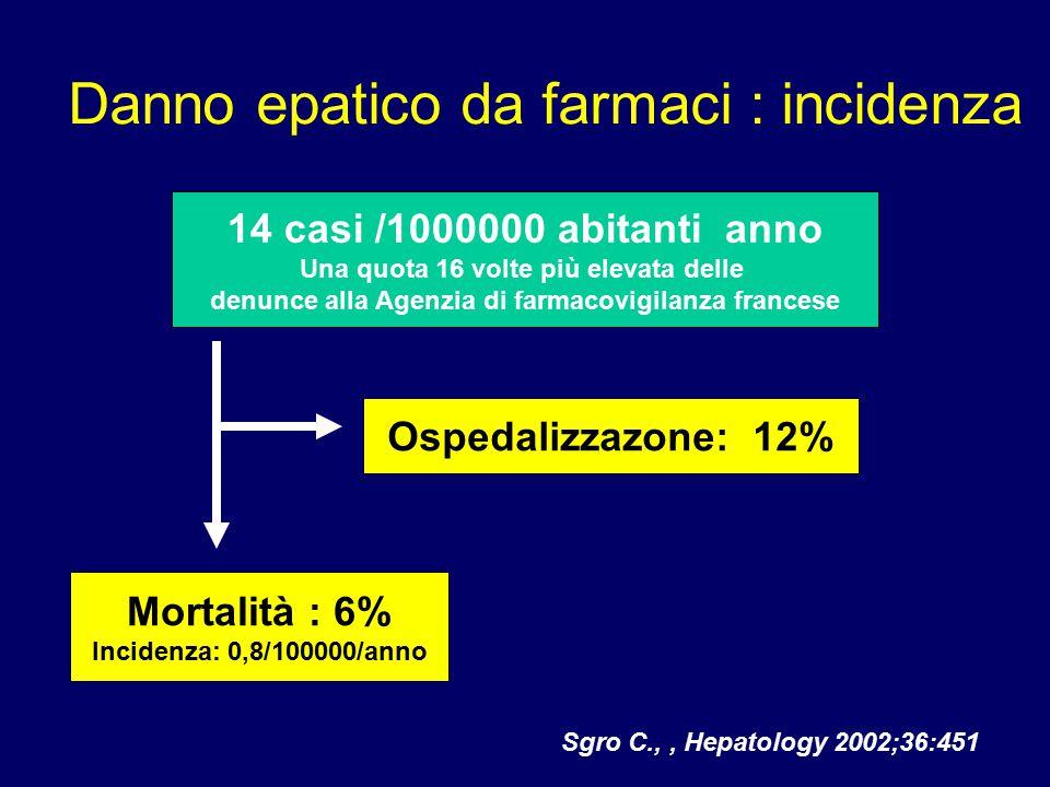 Sgro C.,, Hepatology 2002;36:451 Danno epatico da farmaci : incidenza 14 casi /1000000 abitanti anno Una quota 16 volte più elevata delle denunce alla