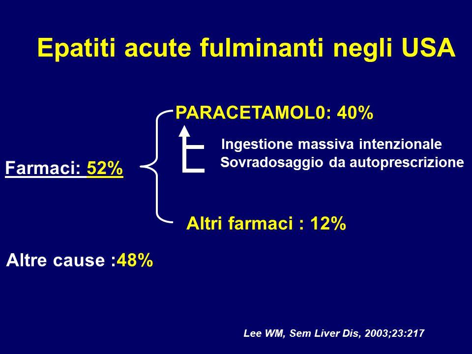 Lee WM, Sem Liver Dis, 2003;23:217 Epatiti acute fulminanti negli USA PARACETAMOL0: 40% Ingestione massiva intenzionale Sovradosaggio da autoprescrizi