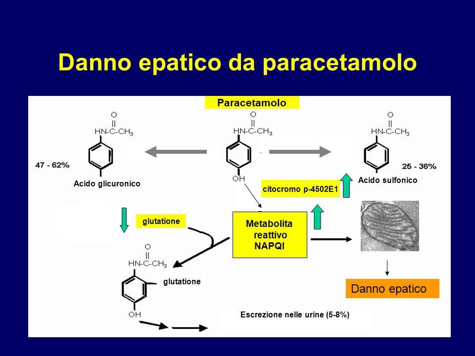 Dosi terapeutiche di paracetamolo Epatite dovuta a tossicità diretta CYP2E1 Elevate quantità di metabolita attivo (NAPQI) GSH Abuso di alcol Malnutrizione L'induzione del sistema microsomiale e la malnutrizione possono aumentare la tossicità di metaboliti reattivi