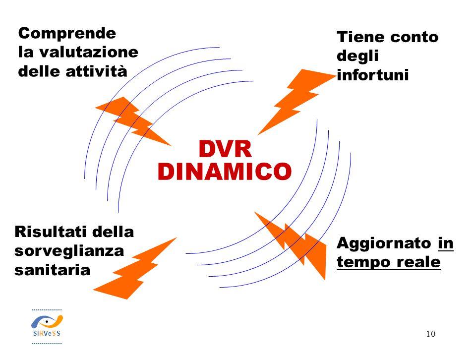 10 Aggiornato in tempo reale Comprende la valutazione delle attività DVR DINAMICO Tiene conto degli infortuni Risultati della sorveglianza sanitaria S