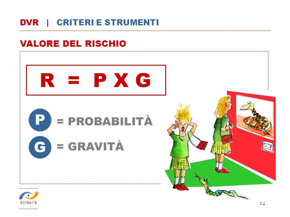 12 R = P X G VALORE DEL RISCHIO P G = GRAVITÀ = PROBABILITÀ SiRVeSS DVR | CRITERI E STRUMENTI