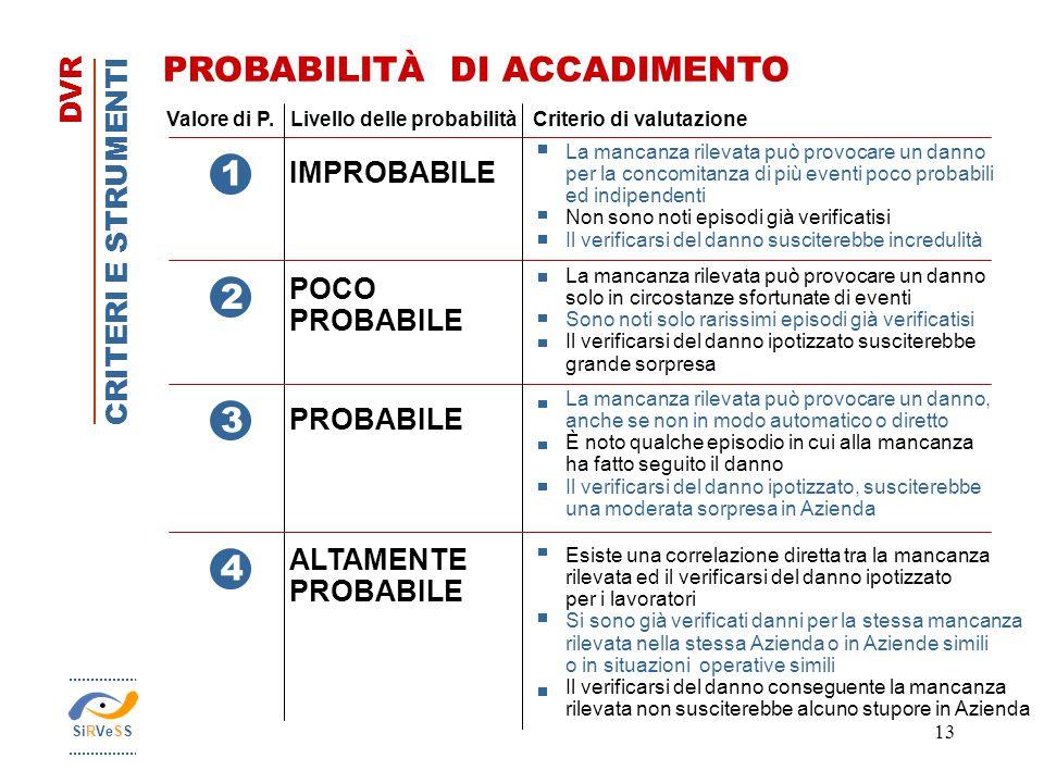 13 CRITERI E STRUMENTI DVR PROBABILITÀ DI ACCADIMENTO 1 3 2 4 Valore di P.Livello delle probabilità Criterio di valutazione IMPROBABILE POCO PROBABILE