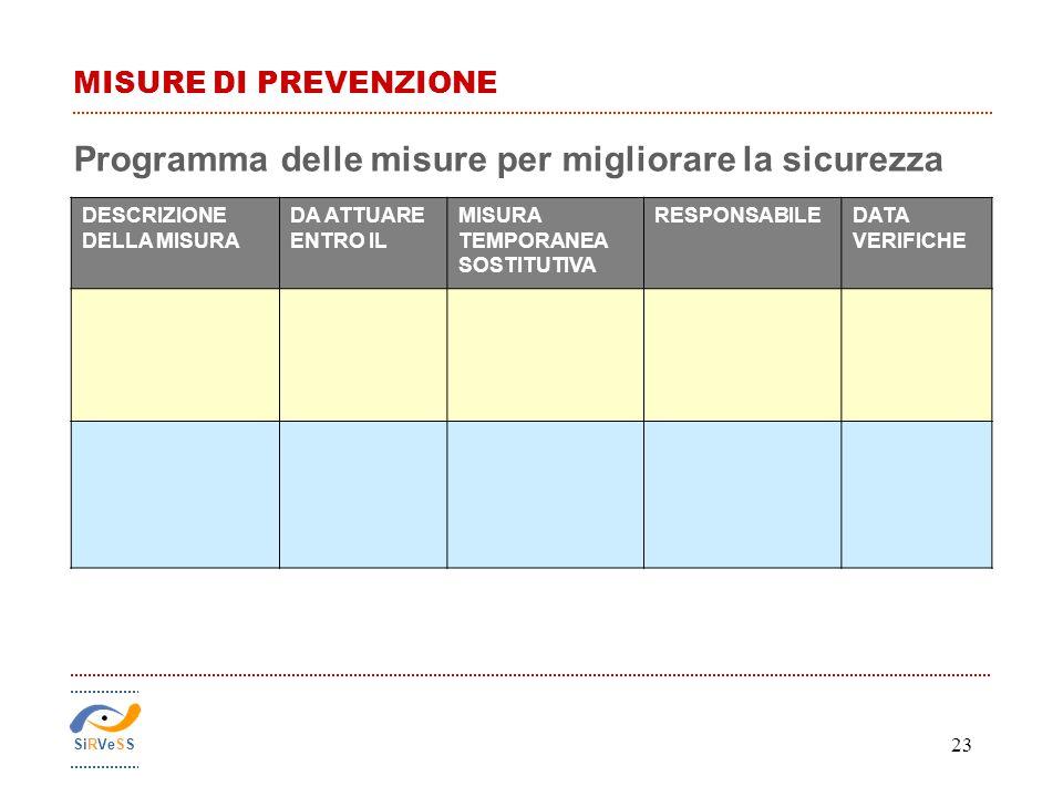 23 DESCRIZIONE DELLA MISURA DA ATTUARE ENTRO IL MISURA TEMPORANEA SOSTITUTIVA RESPONSABILEDATA VERIFICHE Programma delle misure per migliorare la sicu
