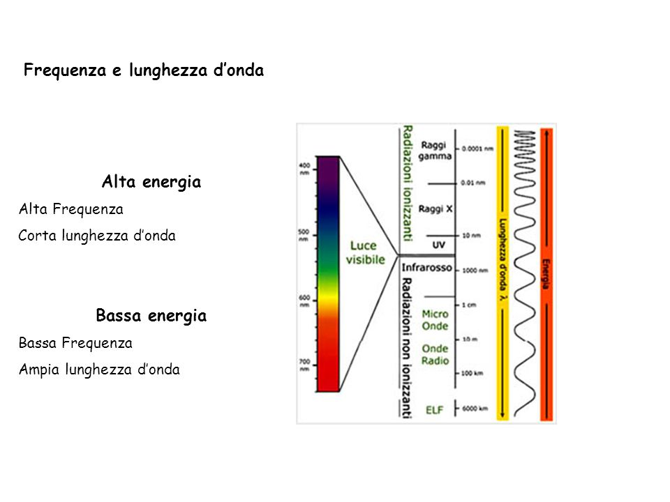 Frequenza e lunghezza d'onda Alta energia Alta Frequenza Corta lunghezza d'onda Bassa energia Bassa Frequenza Ampia lunghezza d'onda
