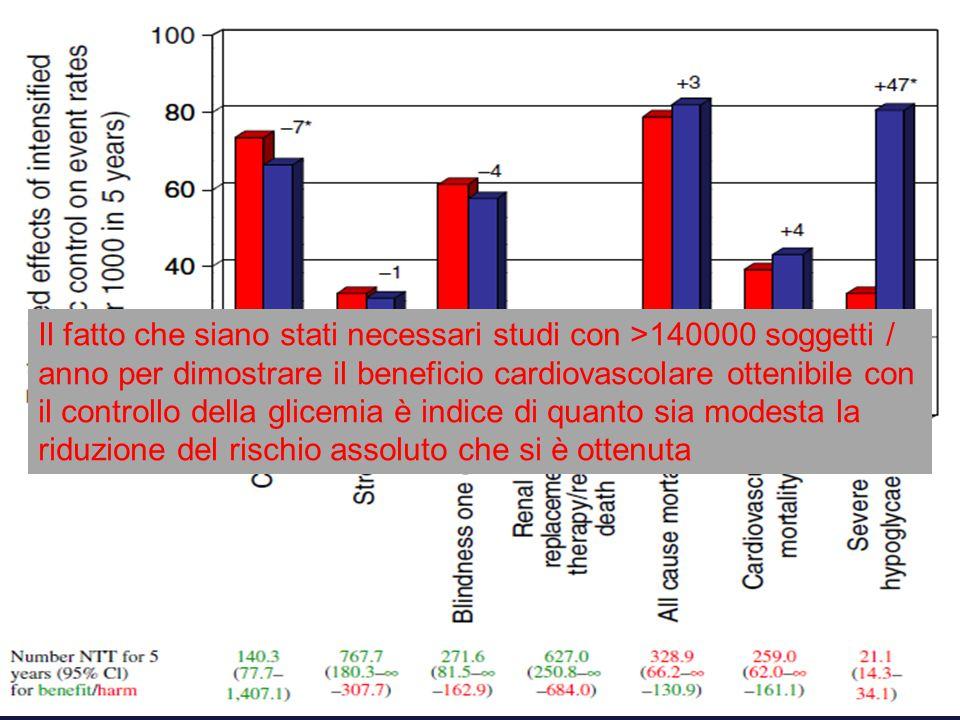 Il fatto che siano stati necessari studi con >140000 soggetti / anno per dimostrare il beneficio cardiovascolare ottenibile con il controllo della gli