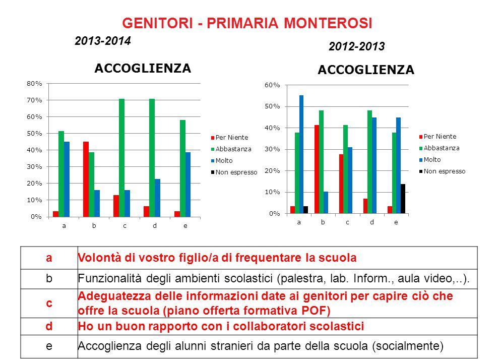 GENITORI - PRIMARIA MONTEROSI 2013-2014 2012-2013 aVolontà di vostro figlio/a di frequentare la scuola bFunzionalità degli ambienti scolastici (palestra, lab.