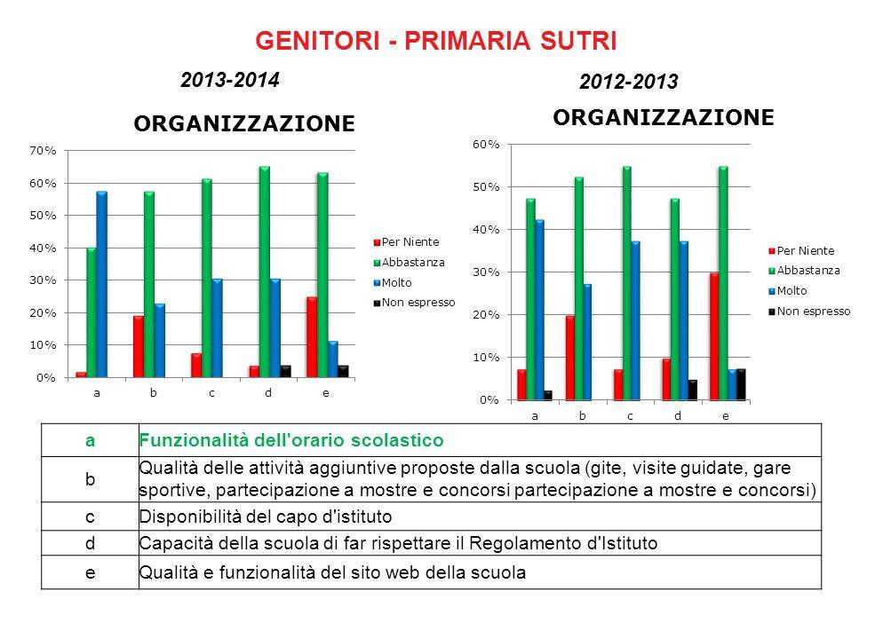 GENITORI - PRIMARIA MONTEROSI aLivello di pulizia delle aule e laboratori bLivello di pulizia dei servizi igienici cAttenzione alla sicurezza 2012-2013 2013-2014