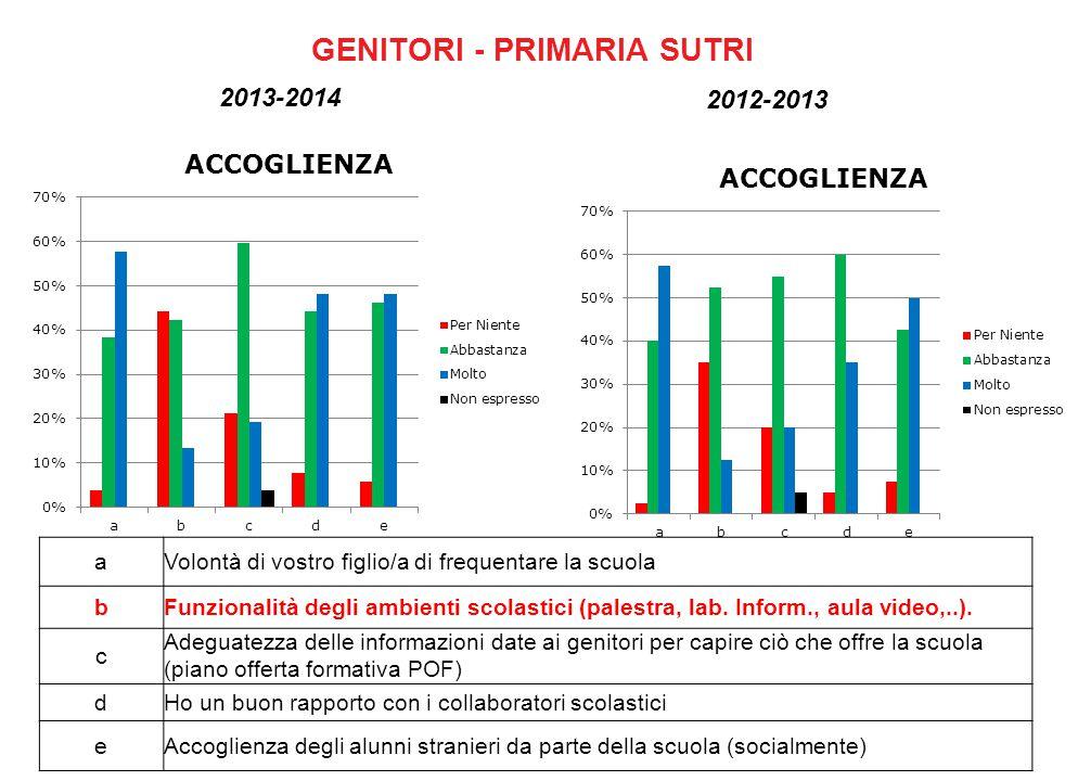 GENITORI - PRIMARIA SUTRI 2013-2014 2012-2013 aVolontà di vostro figlio/a di frequentare la scuola bFunzionalità degli ambienti scolastici (palestra, lab.