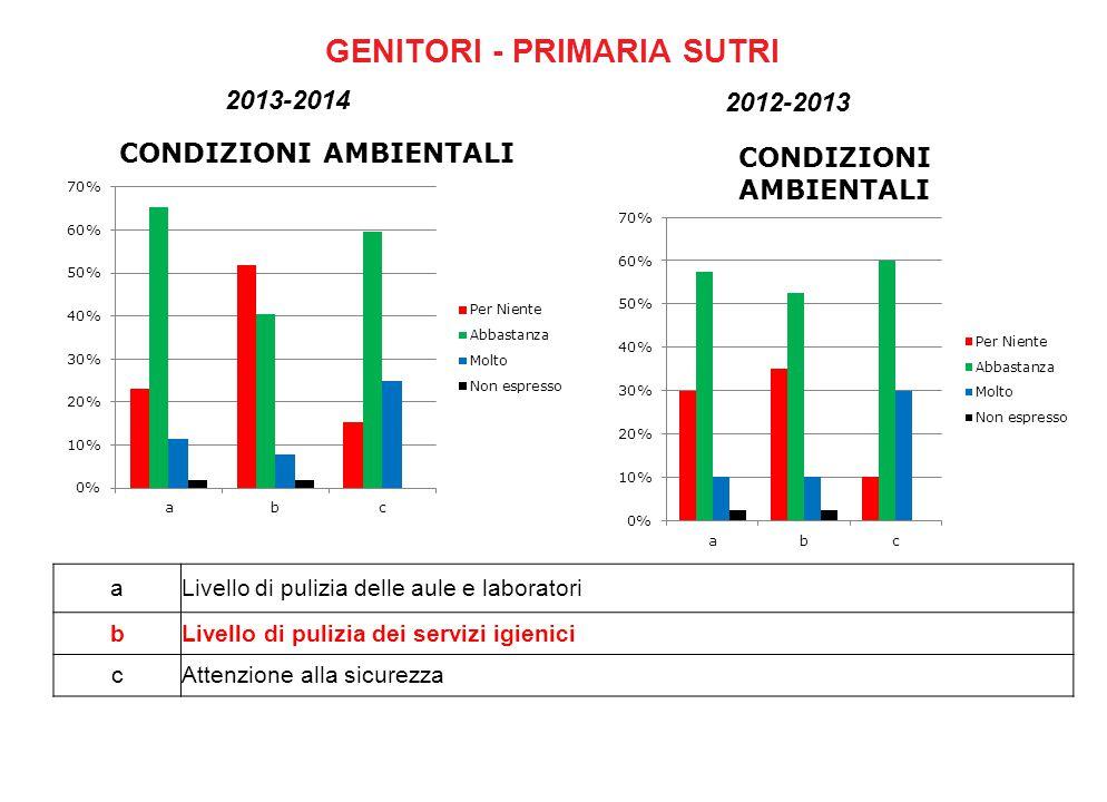 GENITORI - PRIMARIA SUTRI aLivello di pulizia delle aule e laboratori bLivello di pulizia dei servizi igienici cAttenzione alla sicurezza 2012-2013 2013-2014