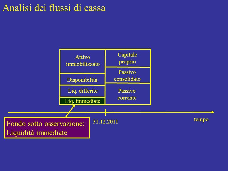 Esempio 3: Flusso di cassa = 100 = Entrate - Uscite spiegato da… A) Flusso di cassa, gestione corrente = 9.100 – 7.500 = 1.600 B) Flusso di cassa, gestione consolidata = 2.000 – 3.500 = (1.500) Acquisti di merci… 8.000 - aumento debiti v.