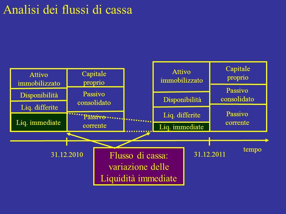 Flusso di cassa = Entrate – Uscite = A) Flusso di cassa spiegato dalla gestione corrente B) Flusso di cassa spiegato dalla gestione consolidata Costi correlati con flussi di cassa …costi di acquisto merci, etc.