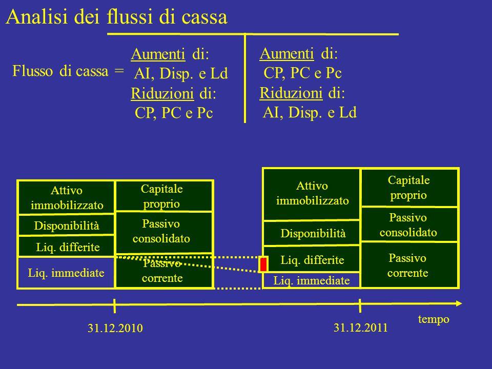 spiegato da… A) Flusso di cassa, gestione corrente B) Flusso di cassa, gestione consolidata Costi correlati con flussi di cassa Ricavi correlati con flussi di cassa Aumento di Attivo Immobilizzato Riduzione Passivo Consolidato Riduzione Capitale Proprio Aumento di Passivo Consolidato Aumento di Capitale Proprio Riduzione di Attivo Immobilizzato Analisi dei flussi di cassa Flusso di cassa = Entrate – Uscite = Attenzione.