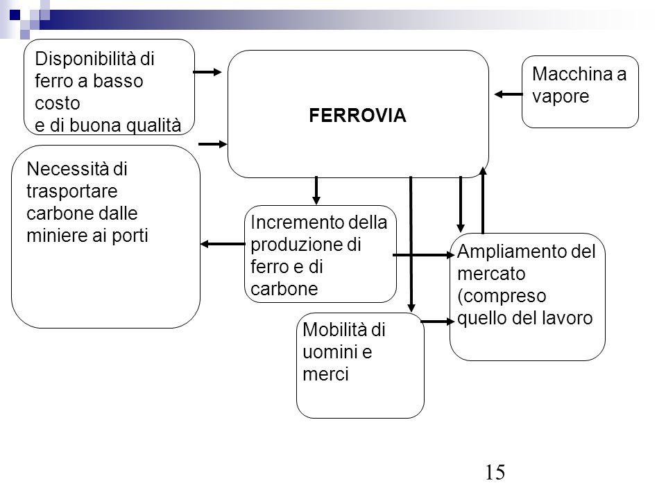 15 Disponibilità di ferro a basso costo e di buona qualità Macchina a vapore Necessità di trasportare carbone dalle miniere ai porti FERROVIA Incremen