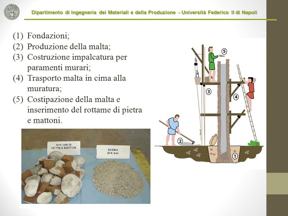 Dipartimento di Ingegneria dei Materiali e della Produzione - Università Federico II di Napoli (1)Fondazioni; (2)Produzione della malta; (3)Costruzion