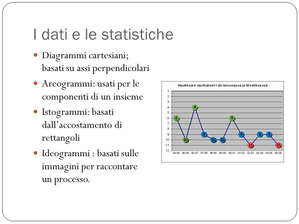 I dati e le statistiche Diagrammi cartesiani; basati su assi perpendicolari Areogrammi: usati per le componenti di un insieme Istogrammi: basati dall'
