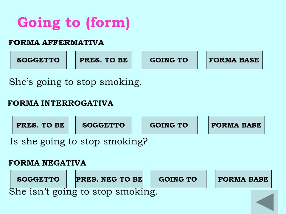 Going to (form) FORMA AFFERMATIVA She's going to stop smoking. FORMA INTERROGATIVA Is she going to stop smoking? FORMA NEGATIVA She isn't going to sto