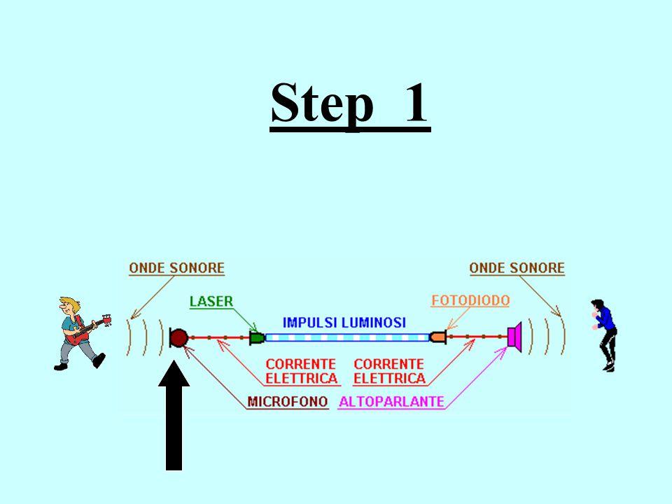 Introduzione In questo testo multimediale si è cercato di ricreare uno schema semplificato di comunicazione attraverso l'uso delle fibre ottiche Trasduttore acustico- elettrico Sorgente del segnale ottico Ricevitore del segnale ottico Trasduttore elettroacu stico INOUT Schema a Blocchi