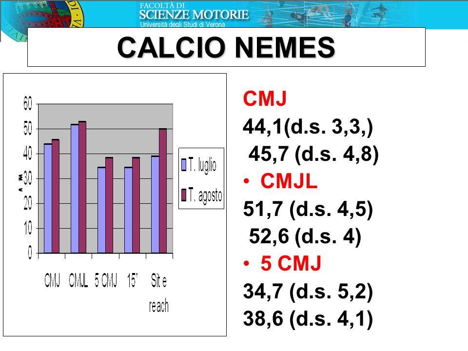 CALCIO NEMES CMJ 44,1(d.s. 3,3,) 45,7 (d.s. 4,8) CMJL 51,7 (d.s. 4,5) 52,6 (d.s. 4) 5 CMJ 34,7 (d.s. 5,2) 38,6 (d.s. 4,1)