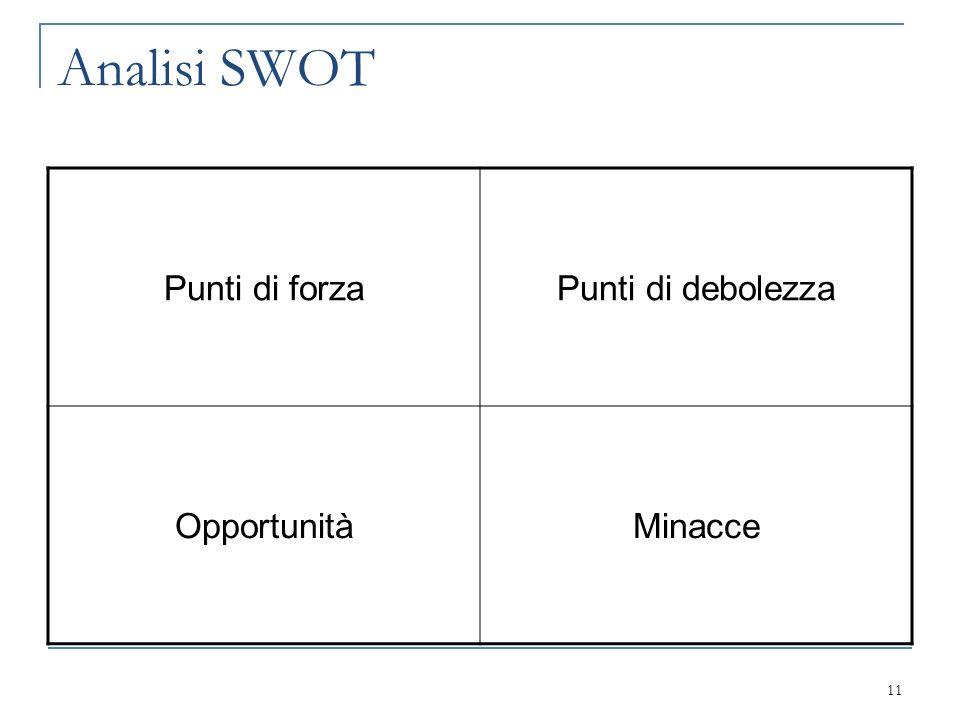 Analisi SWOT Punti di forzaPunti di debolezza OpportunitàMinacce 11