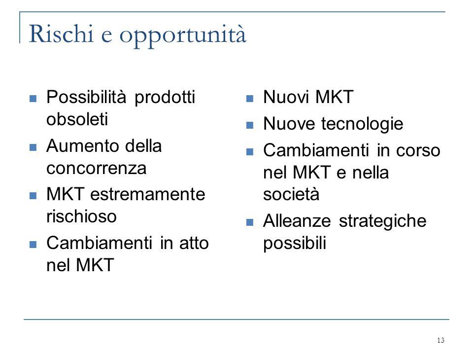 Rischi e opportunità Possibilità prodotti obsoleti Aumento della concorrenza MKT estremamente rischioso Cambiamenti in atto nel MKT Nuovi MKT Nuove te