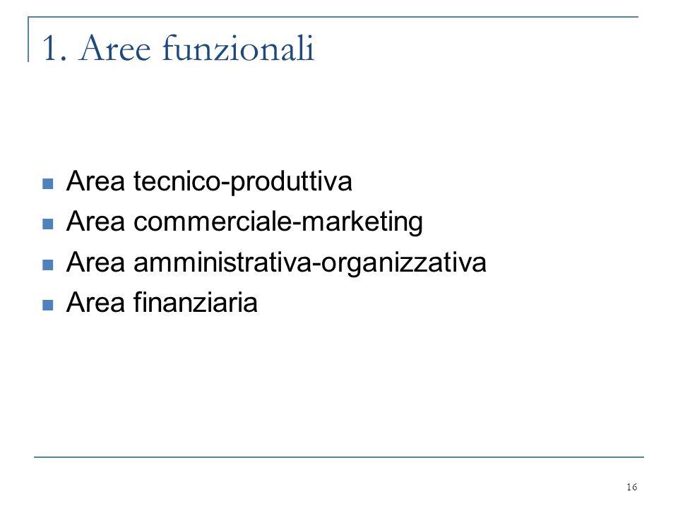 1. Aree funzionali Area tecnico-produttiva Area commerciale-marketing Area amministrativa-organizzativa Area finanziaria 16