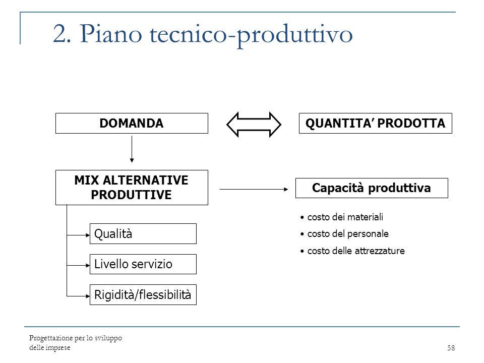 Progettazione per lo sviluppo delle imprese58 2. Piano tecnico-produttivo QUANTITA' PRODOTTADOMANDA MIX ALTERNATIVE PRODUTTIVE Capacità produttiva Qua