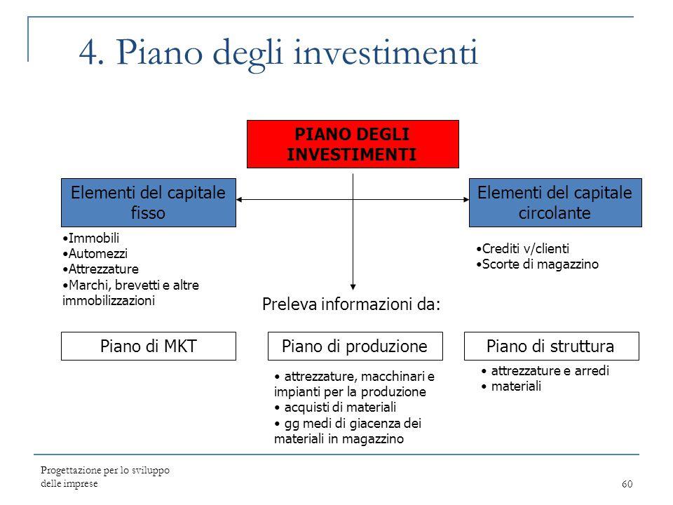 Progettazione per lo sviluppo delle imprese60 4. Piano degli investimenti PIANO DEGLI INVESTIMENTI Elementi del capitale circolante Elementi del capit