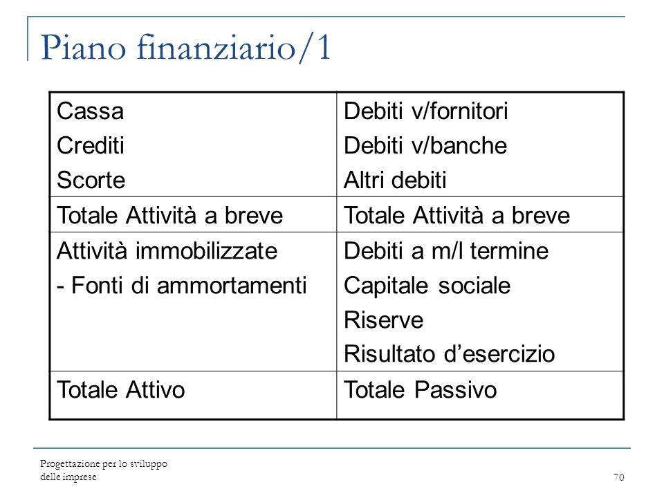 Progettazione per lo sviluppo delle imprese70 Piano finanziario/1 Cassa Crediti Scorte Debiti v/fornitori Debiti v/banche Altri debiti Totale Attività