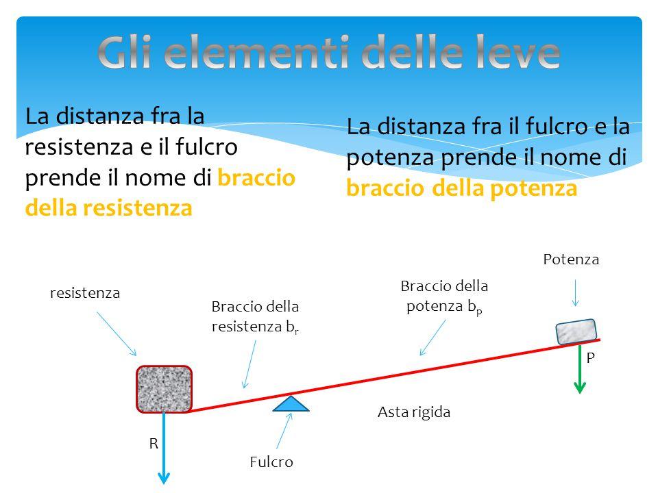 NN elle leve la lunghezza dei bracci della potenza e della resistenza sono altrettanto importanti dei valori di quest'ultimi II n una condizione di equilibrio bisogna tener conto di entrambi i valori LL 'equilibrio si ottiene quando il braccio della potenza per la potenza è uguale alla resistenza per il braccio della resistenza oppure