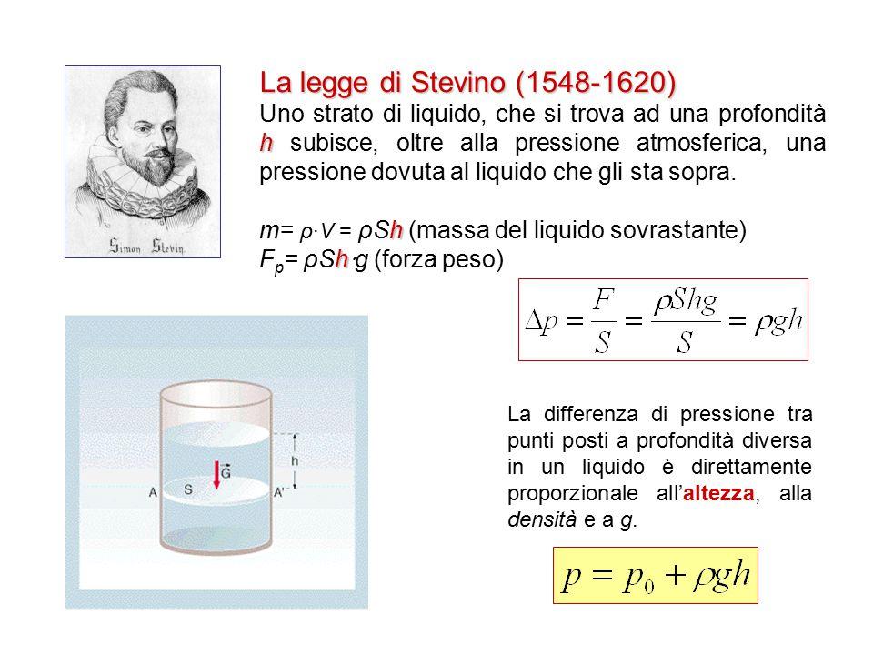 La legge di Stevino (1548-1620) h Uno strato di liquido, che si trova ad una profondità h subisce, oltre alla pressione atmosferica, una pressione dov