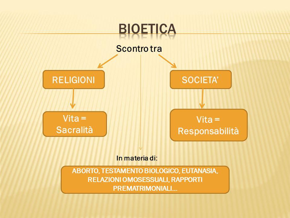 Scontro tra RELIGIONISOCIETA' Vita = Sacralità Vita = Responsabilità In materia di: ABORTO, TESTAMENTO BIOLOGICO, EUTANASIA, RELAZIONI OMOSESSUALI, RA