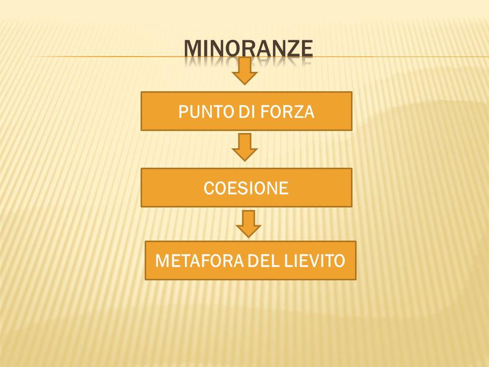 PUNTO DI FORZA COESIONE METAFORA DEL LIEVITO
