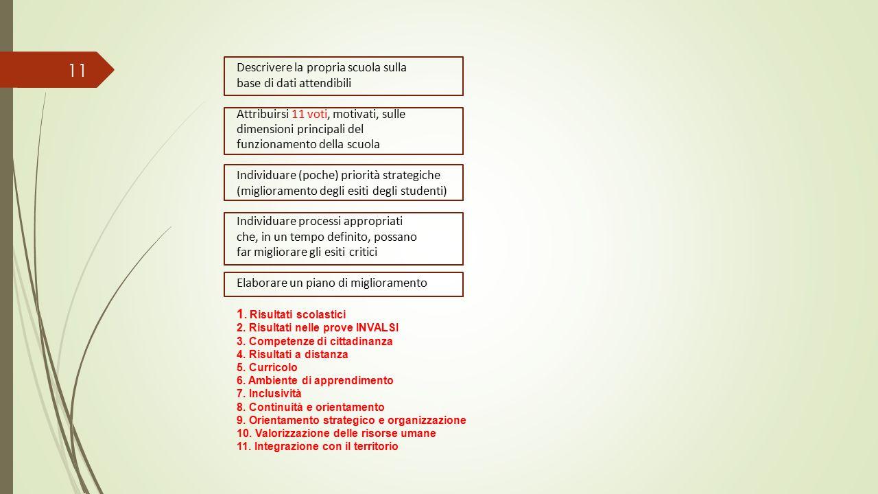 11 Descrivere la propria scuola sulla base di dati attendibili Attribuirsi 11 voti, motivati, sulle dimensioni principali del funzionamento della scuola Individuare (poche) priorità strategiche (miglioramento degli esiti degli studenti) Individuare processi appropriati che, in un tempo definito, possano far migliorare gli esiti critici Elaborare un piano di miglioramento 1.