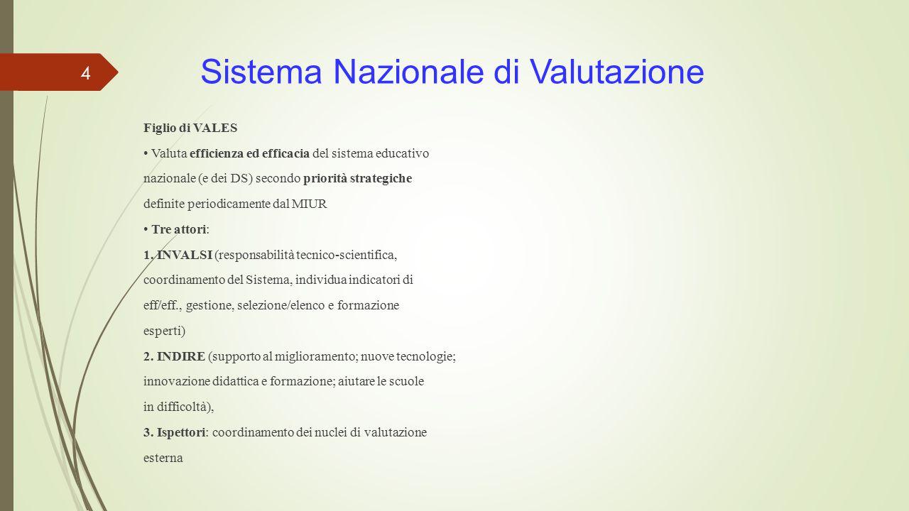 Sistema Nazionale di Valutazione Figlio di VALES Valuta efficienza ed efficacia del sistema educativo nazionale (e dei DS) secondo priorità strategiche definite periodicamente dal MIUR Tre attori: 1.