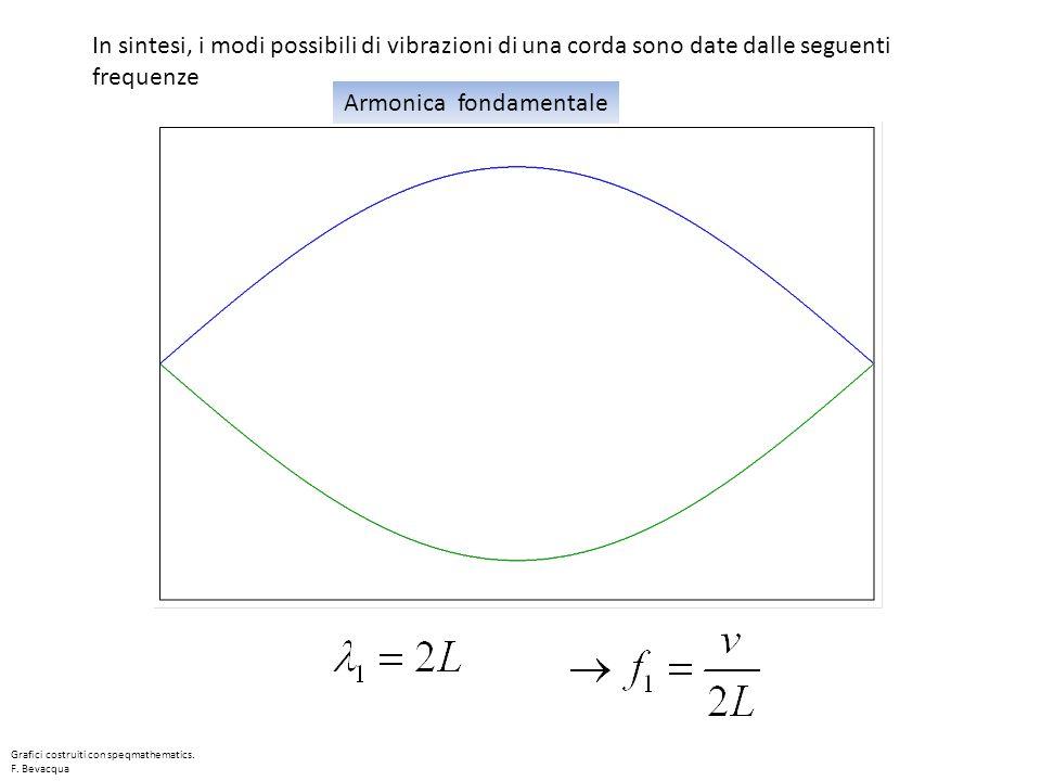 Armonica fondamentale In sintesi, i modi possibili di vibrazioni di una corda sono date dalle seguenti frequenze Grafici costruiti con speqmathematics