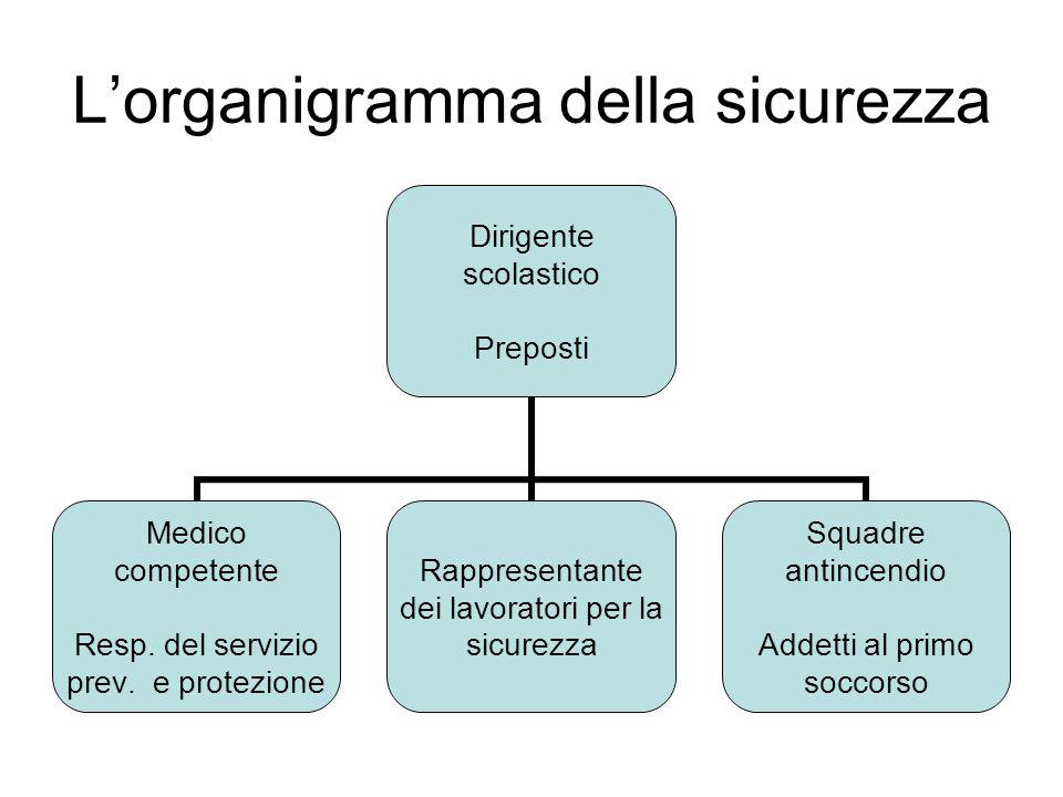L'organigramma della sicurezza Dirigente scolastico Preposti Medico competente Resp. del servizio prev. e protezione Rappresentante dei lavoratori per