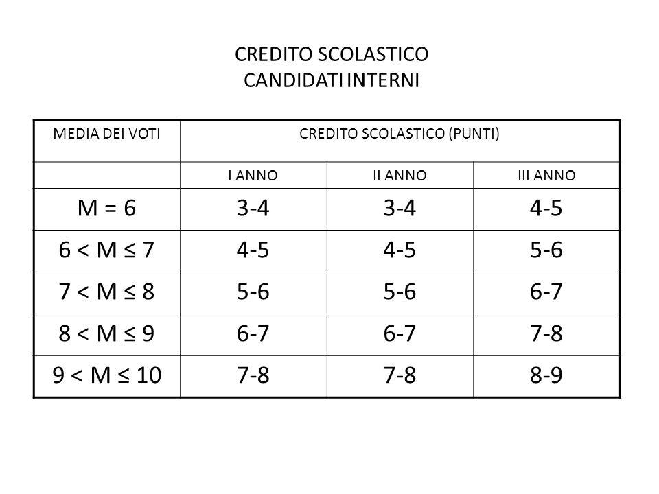 NOTA - M rappresenta la media dei voti conseguiti in sede di scrutinio finale di ciascun anno scolastico.