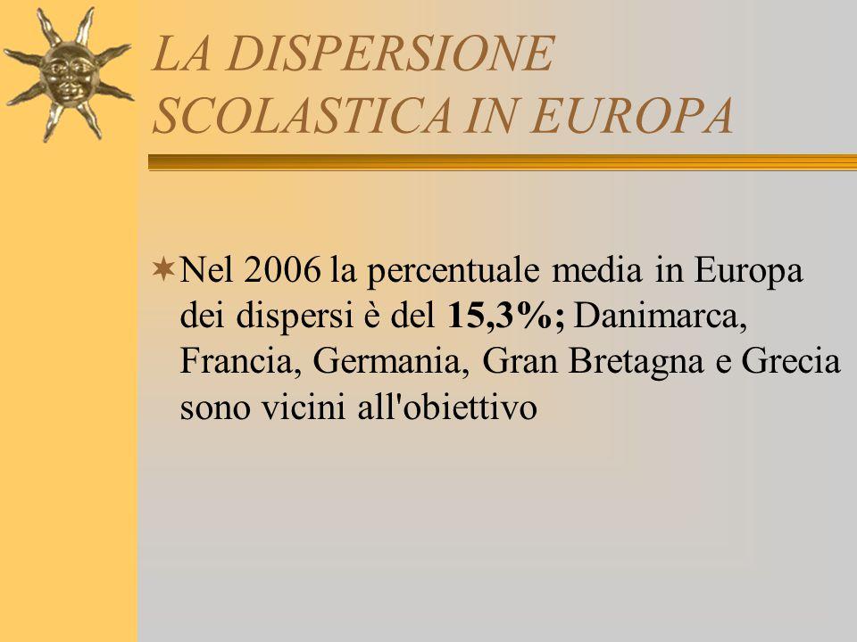 LA DISPERSIONE SCOLASTICA IN EUROPA Tratto da DISPERSIONE SCOLASTICA – INDICATORI DI BASE – 2008 Min.