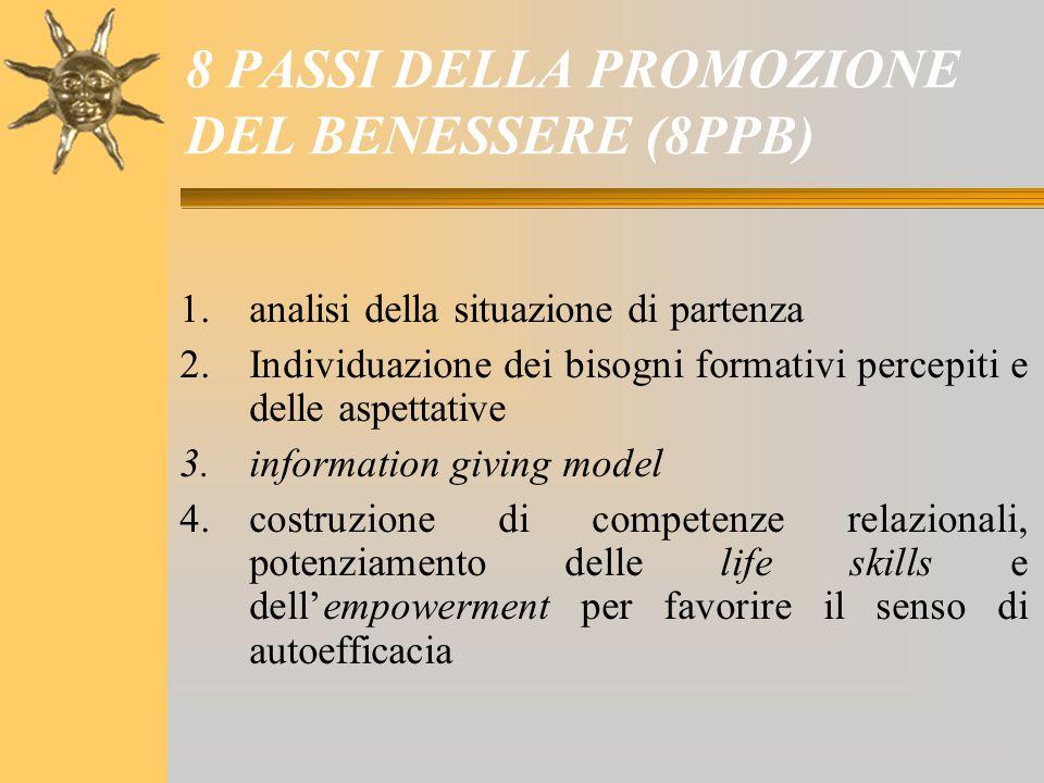 8 PASSI DELLA PROMOZIONE DEL BENESSERE (8PPB) 1.analisi della situazione di partenza 2.Individuazione dei bisogni formativi percepiti e delle aspettat