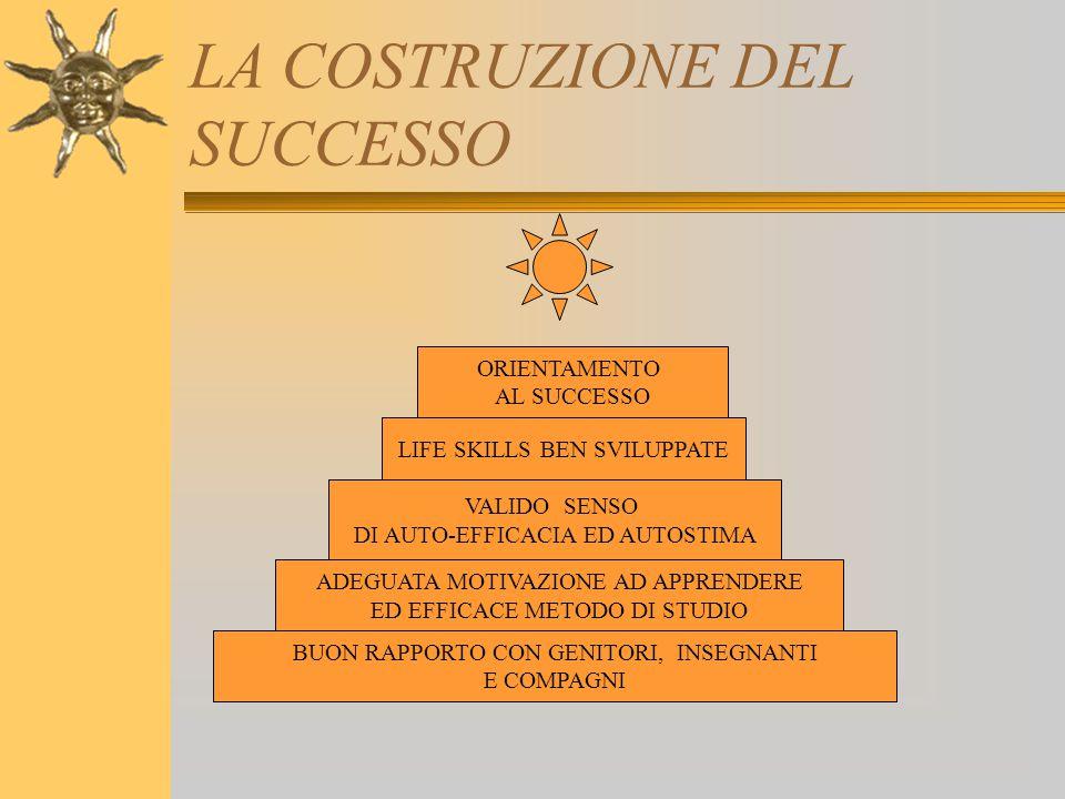 LA COSTRUZIONE DEL SUCCESSO BUON RAPPORTO CON GENITORI, INSEGNANTI E COMPAGNI ADEGUATA MOTIVAZIONE AD APPRENDERE ED EFFICACE METODO DI STUDIO VALIDO S