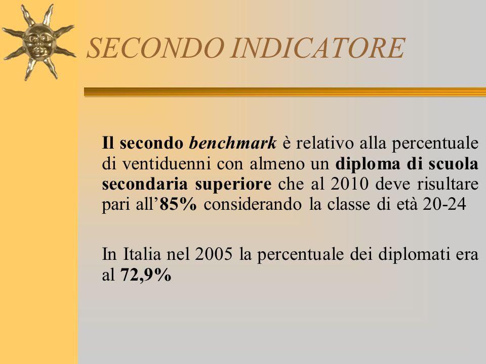 SECONDO INDICATORE Il secondo benchmark è relativo alla percentuale di ventiduenni con almeno un diploma di scuola secondaria superiore che al 2010 de