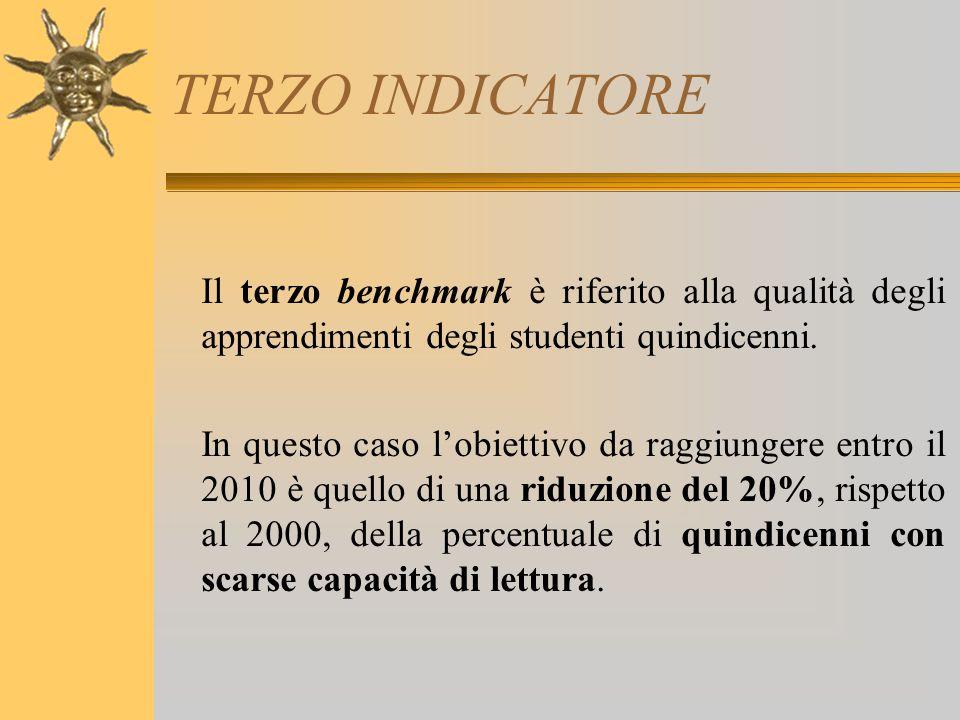 TERZO INDICATORE Il terzo benchmark è riferito alla qualità degli apprendimenti degli studenti quindicenni. In questo caso l'obiettivo da raggiungere