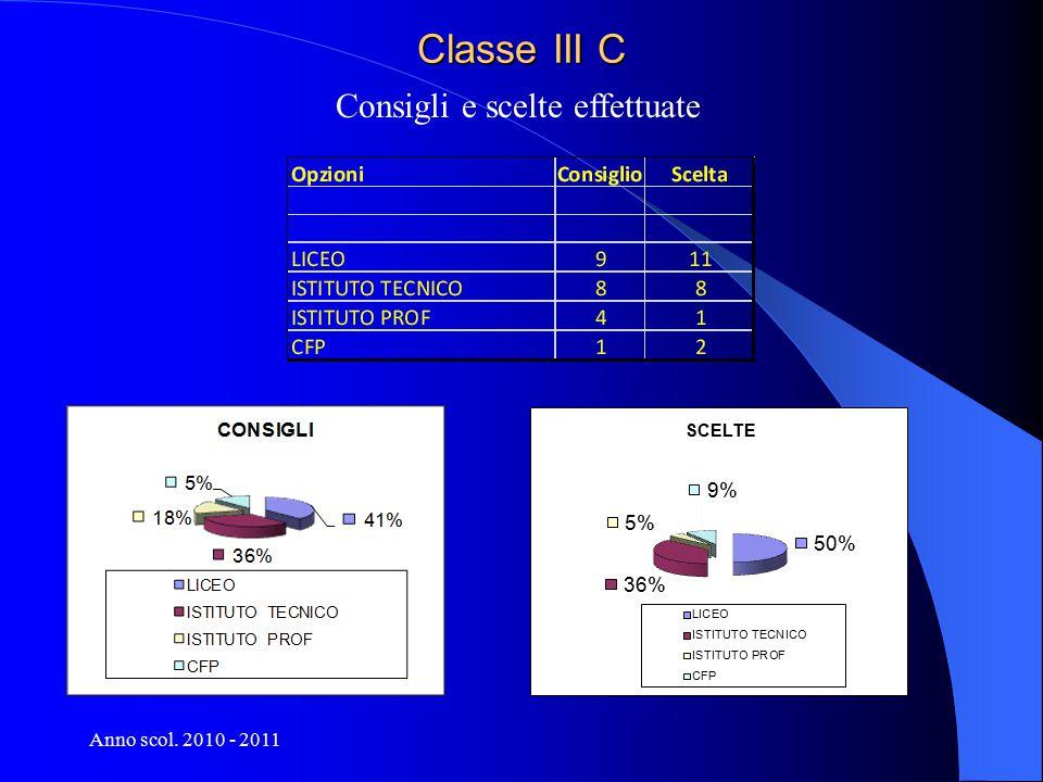 Anno scol. 2010 - 2011 Classe III C Consigli e scelte effettuate