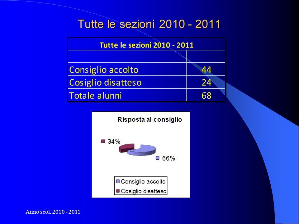 Anno scol. 2010 - 2011 Tutte le sezioni 2010 - 2011