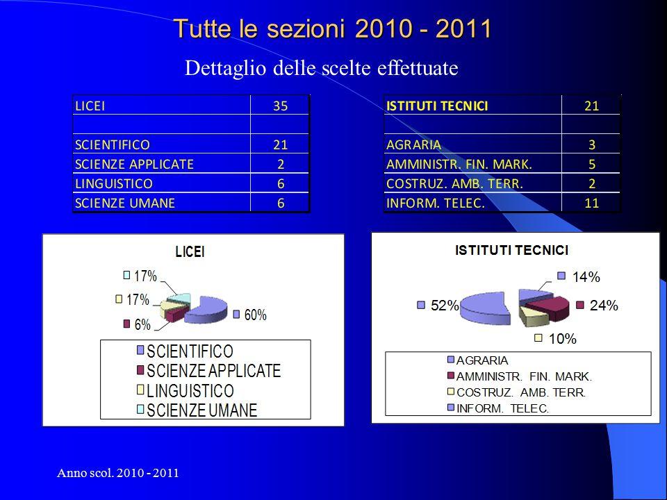 Anno scol. 2010 - 2011 Tutte le sezioni 2010 - 2011 Dettaglio delle scelte effettuate