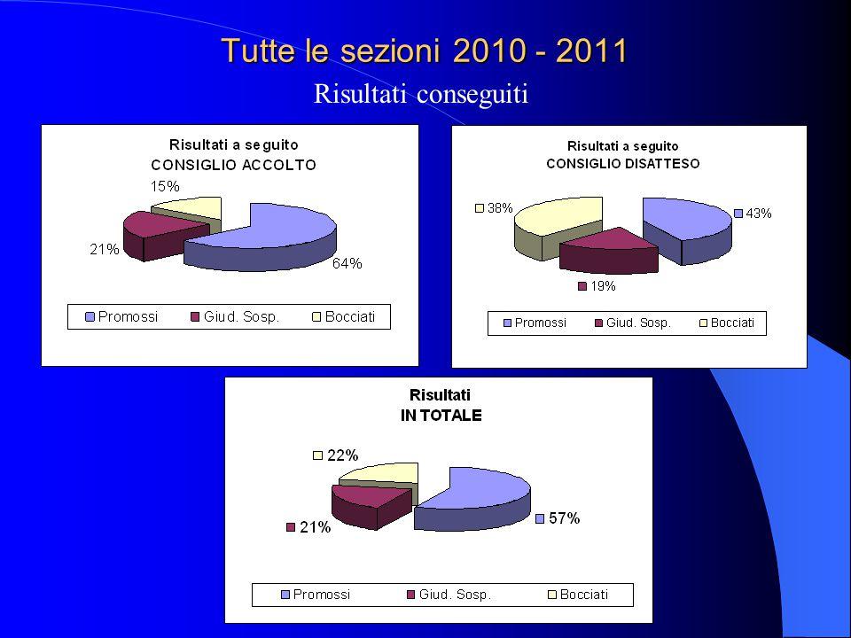 Tutte le sezioni 2010 - 2011 Risultati conseguiti